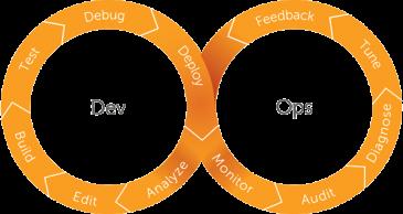 DevOps – skalbara system och snabbare leveranser
